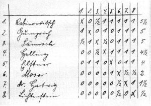 Tabelle Winterturnier BSG 1932
