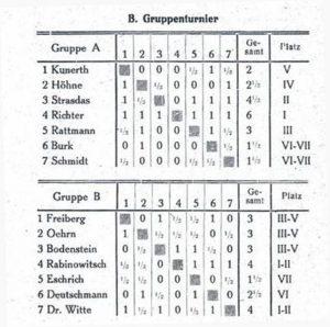 Qualifikationsturnier DSB 1928